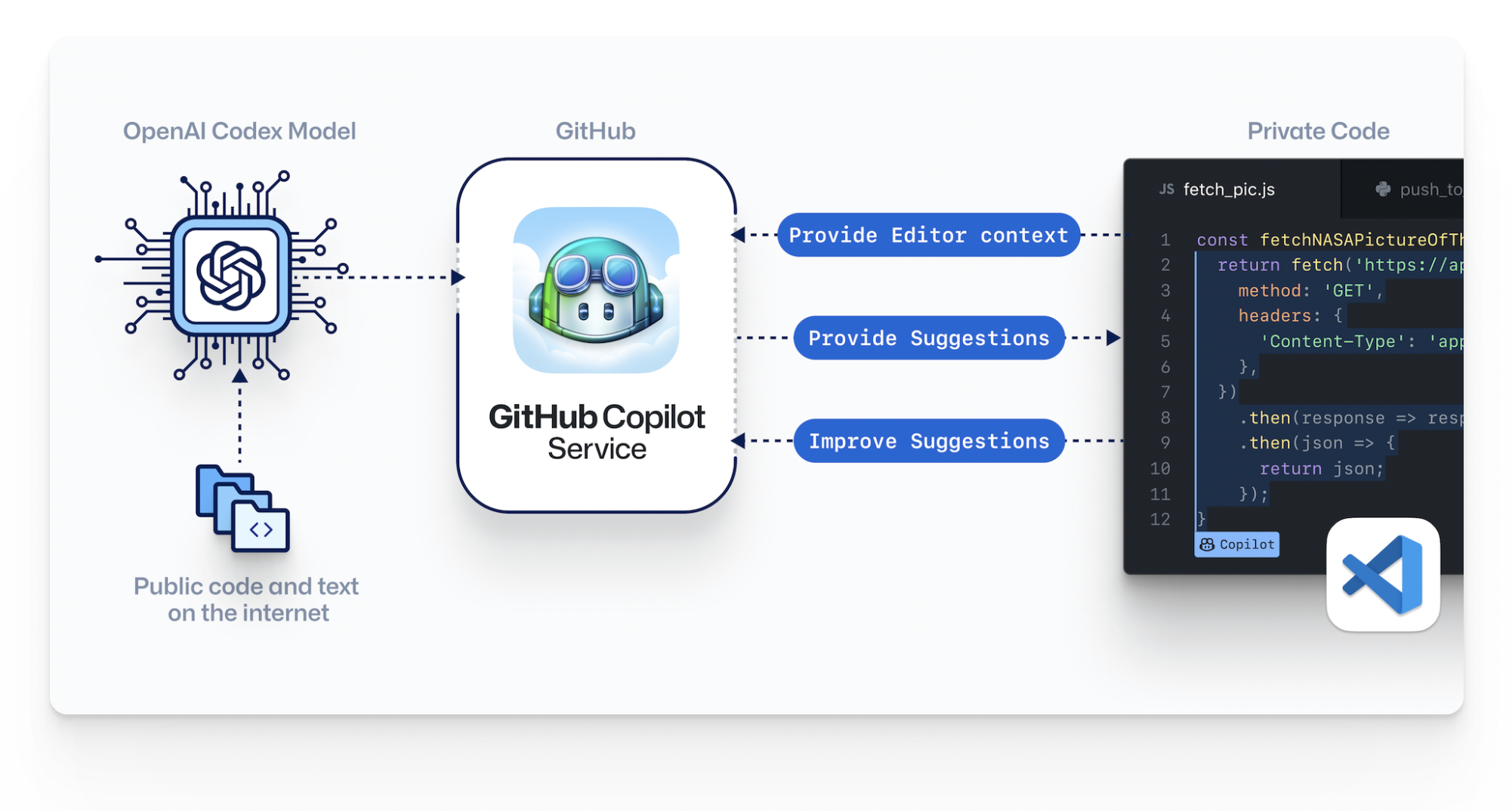 GitHub And OpenAI Jointly Launch A New AI Tool, Copilot, Your AI ...